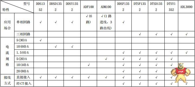 acrel安科瑞 dtsf1352 导轨安装三相电能表 写字楼用电能计量装置
