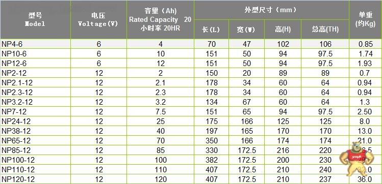 YUASA-汤浅蓄电池NP210-12 12v210ah UPS蓄电池 正品原装