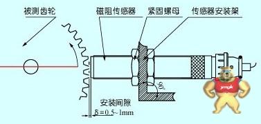 CS-1-A03磁阻式转速传感器 CS-1-A03,磁阻式转速传感器,CS-1-A03磁阻式转速传感器,转速传感器,传感器