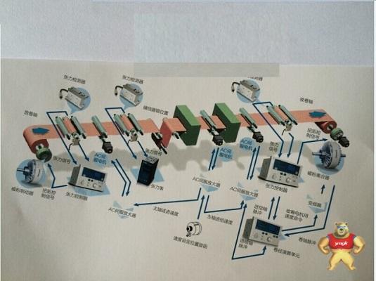 方祥牌张力控制器实施可持续发展战略