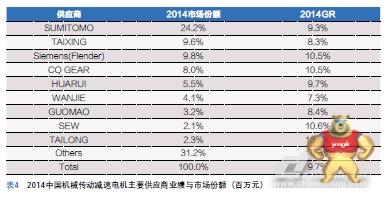 2014年中国机械传动产品市场趋势分析